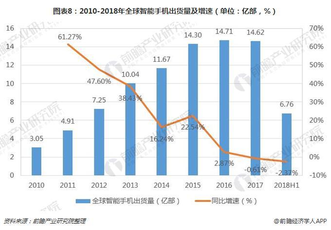 图表8:2010-2018年全球智能手机出货量及增速(单位:亿部,%)