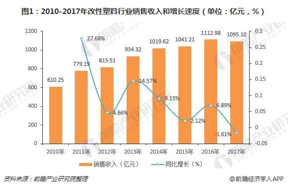 图1:2010-2017年改性塑料行业销售收入和增长速度(单位:亿元,%)