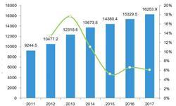 租金成本快速增长 快餐行业整体盈利能力下滑