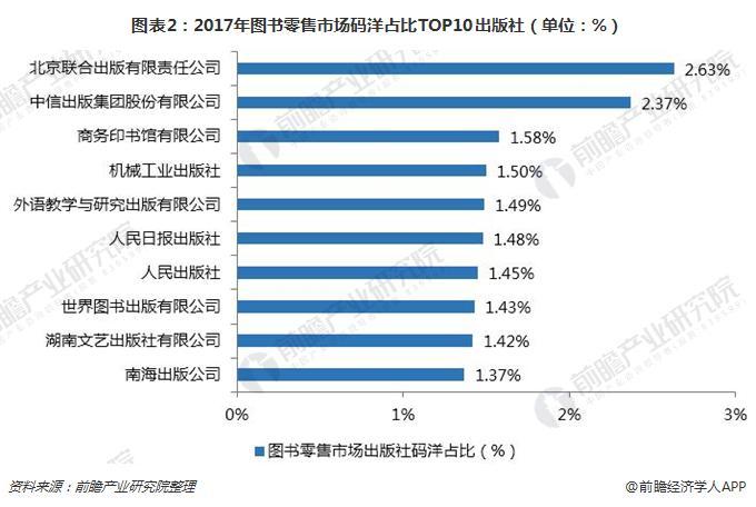 图表2:2017年图书零售市场码洋占比TOP10出版社(单位:%)