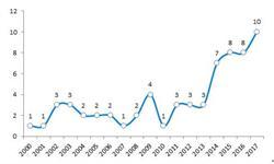 十张图了解单克隆抗体行业研发现状:国际单抗专利陆续到期,内资企业研发实力渐显