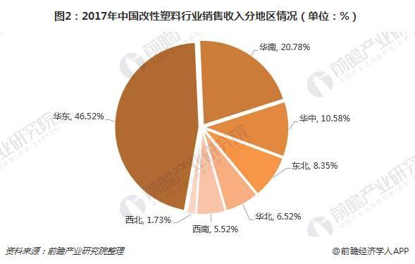 图2:2017年中国改性塑料行业销售收入分地区情况(单位:%)