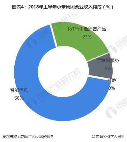 图表4:2018年上半年小米集团营业收入构成(%)