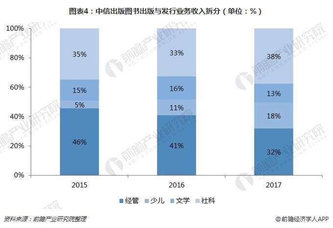 图表4:中信出版图书出版与发行业务收入拆分(单位:%)