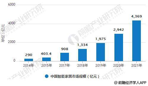 2014-2021年中国智能家居市场规模统计情况及预测