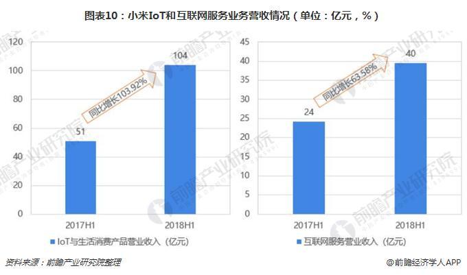 图表10:小米IoT和互联网服务业务营收情况(单位:亿元,%)