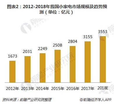 图表2:2012-2018年我国小家电市场规模及趋势预测(单位:亿元)
