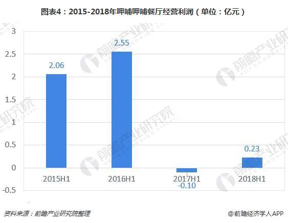 图表4:2015-2018年呷哺呷哺餐厅经营利润(单位:亿元)
