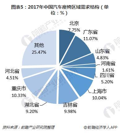 图表5:2017年中国汽车座椅区域需求结构(单位:%)