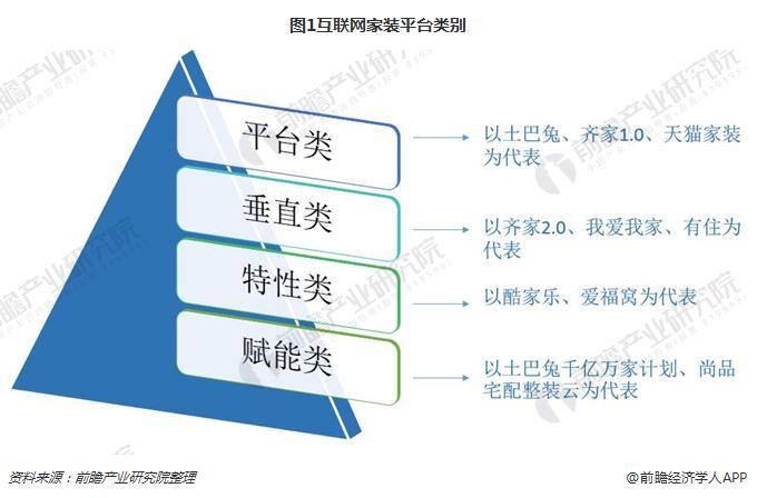 图1互联网家装平台类别
