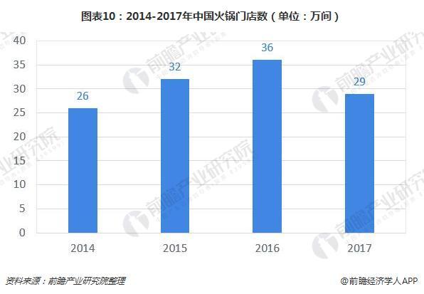 图表10:2014-2017年中国火锅门店数(单位:万间)