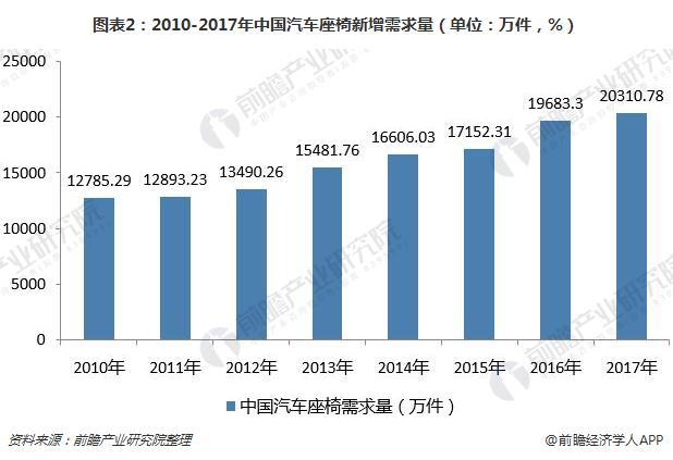 图表2:2010-2017年中国汽车座椅新增需求量(单位:万件,%)