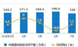 1-7月塑料制品累计产量3560.2万吨 累计增长2.2%