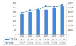 2018年注塑机行业发展现状分析 下游应用增长有望带动注塑机发展