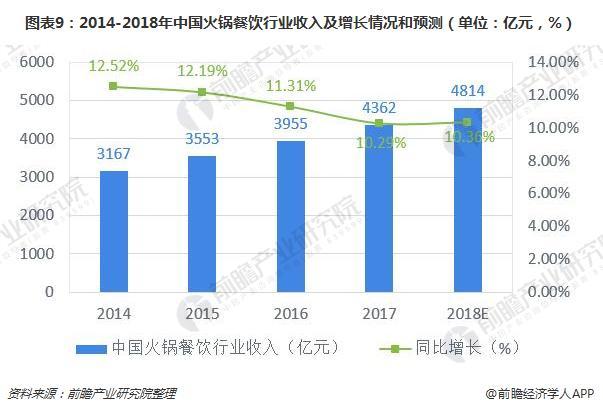 图表9:2014-2018年中国火锅餐饮行业收入及增长情况和预测(单位:亿元,%)