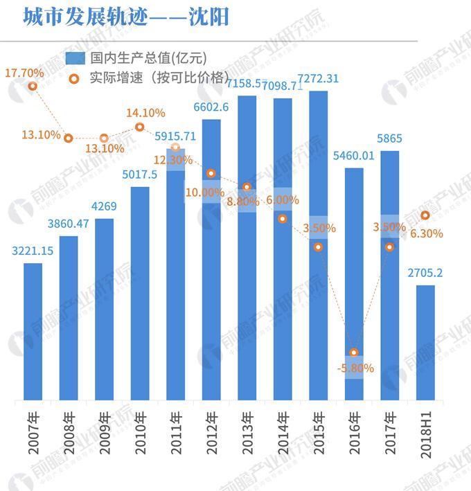 gdp生涯数据_25省公布上半年GDP数据 垫底的竟是它