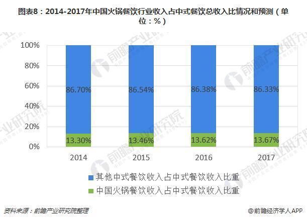 图表8:2014-2017年中国火锅餐饮行业收入占中式餐饮总收入比情况和预测(单位:%)