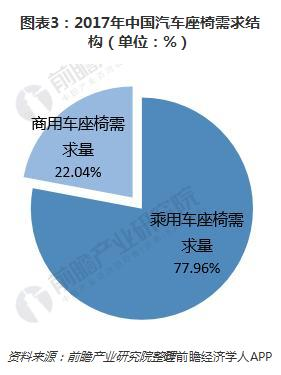 图表3:2017年中国汽车座椅需求结构(单位:%)