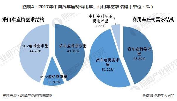 图表4:2017年中国汽车座椅乘用车、商用车需求结构(单位:%)