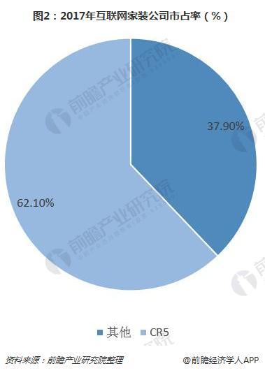 图2:2017年互联网家装公司市占率(%)