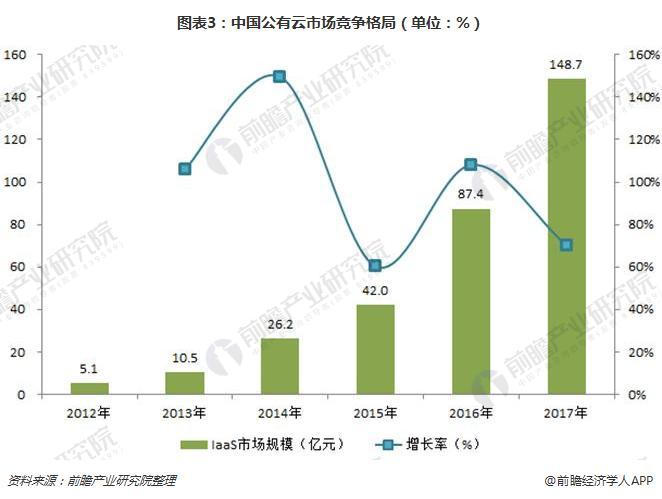 图表3:中国公有云市场竞争格局(单位:%)