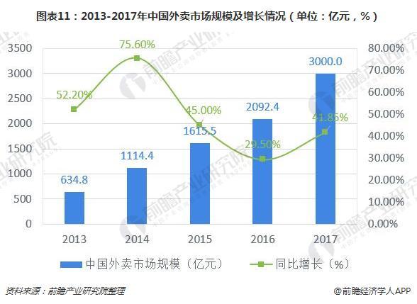 图表11:2013-2017年中国外卖市场规模及增长情况(单位:亿元,%)