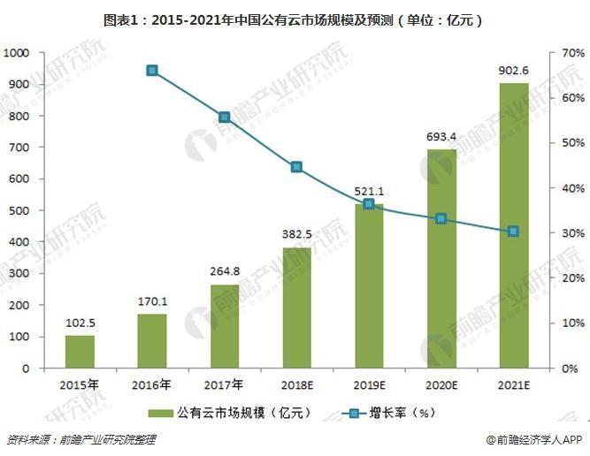 图表1:2015-2021年中国公有云市场规模及预测(单位:亿元)