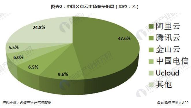 图表2:中国公有云市场竞争格局(单位:%)