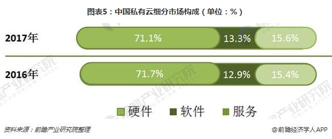 图表5:中国私有云细分市场构成(单位:%)