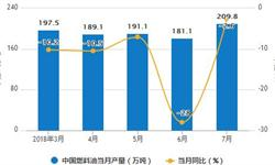 1-7月<em>燃料油</em>累计产量为1399.6万吨 累计下降11.9%