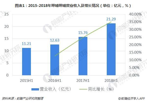 图表1:2015-2018年呷哺呷哺营业收入及增长情况(单位:亿元,%)