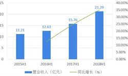 十张图看清2018上半年呷哺呷哺业绩看点 火锅行业转型关键是什么?