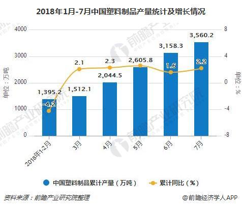2018年1月-7月中国塑料制品产量统计及增长情况