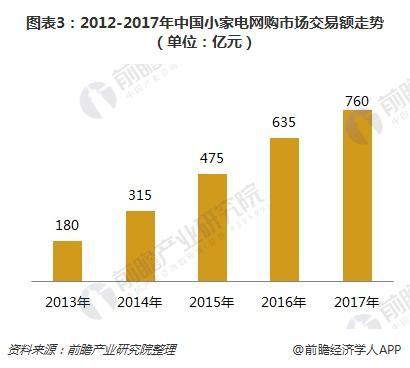 图表3:2012-2017年中国小家电网购市场交易额走势(单位:亿元)