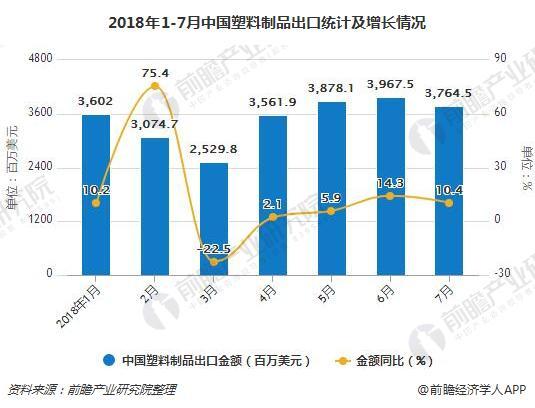 2018年1-7月中国塑料制品出口统计及增长情况