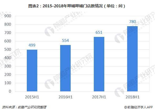 图表2:2015-2018年呷哺呷哺门店数情况(单位:间)