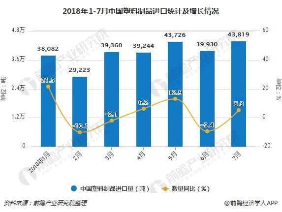 2018年1-7月中国塑料制品进口统计及增长情况