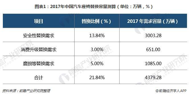 图表1:2017年中国汽车座椅替换容量测算(单位:万辆,%)