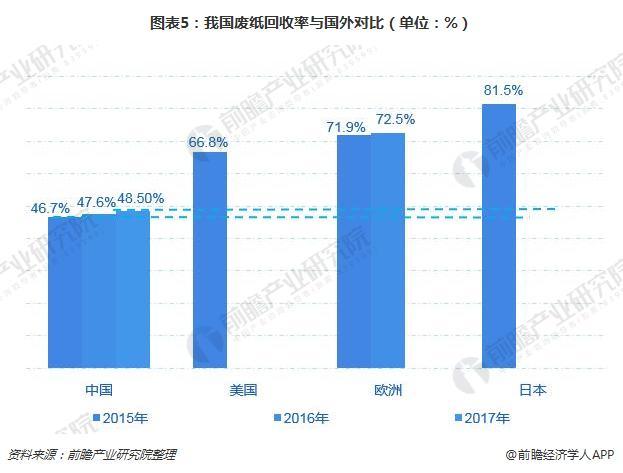 图表5:我国废纸回收率与国外对比(单位:%)
