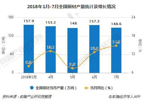 2018年1月-7月全国铜材产量统计及增长情况