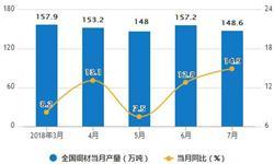 1-7月中国<em>铜</em><em>材</em>进口量为304.9万吨 同比增长16.2%