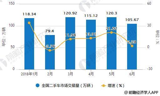 2018年1-6月全国二手车市场交易量统计及增长情况
