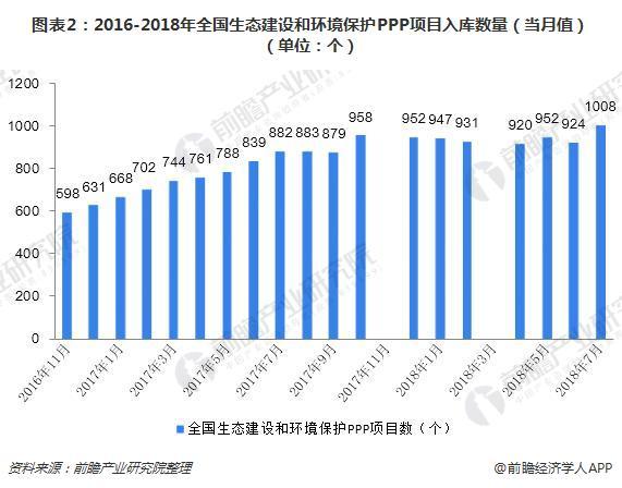 图表2:2016-2018年全国生态建设和环境保护PPP项目入库数量(当月值)(单位:个)