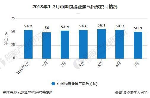 2018年1-7月中国物流业景气指数统计情况
