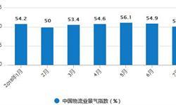 1-7月社会<em>物流</em>总费用为7.2万亿元 同比增长8.3%