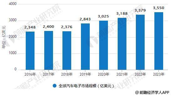 2016-2023年全球汽车电子市场规模统计情况及预测