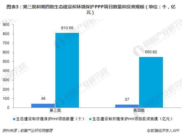 图表3:第三批和第四批生态建设和环境保护PPP项目数量和投资规模(单位:个,亿元)