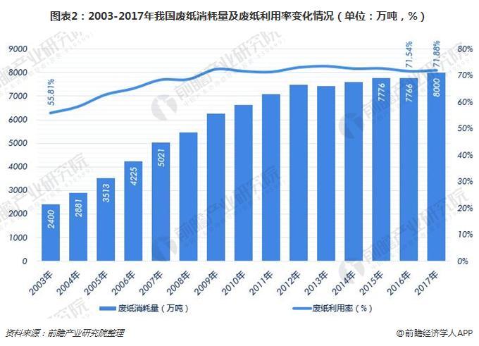 图表2:2003-2017年我国废纸消耗量及废纸利用率变化情况(单位:万吨,%)