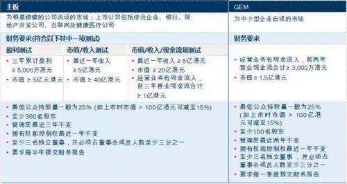香港上市对公司的要求及上市方式