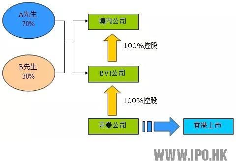 香港红筹模式上市